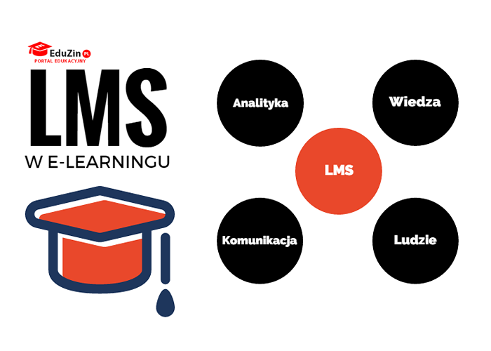 LMS w e-learningu