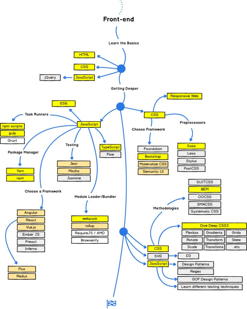 Frontend deweloper roadmap